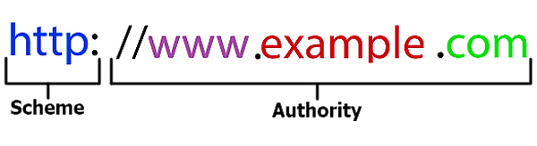 URL là gì? Tối ưu URL cho SEO