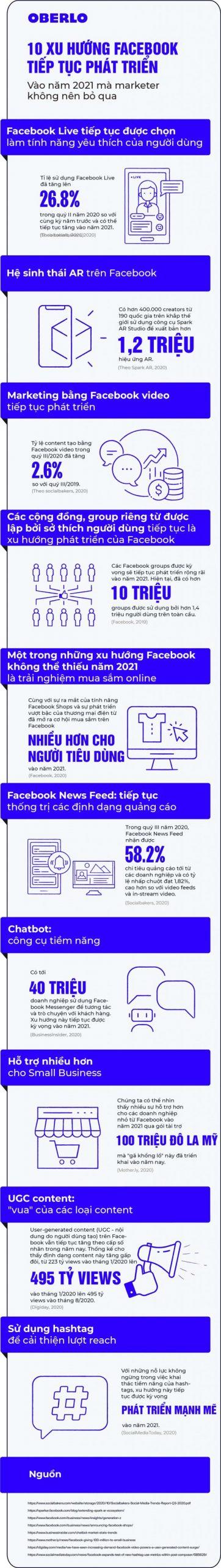 10 xu hướng Facebook tiếp tục phát triển vào năm 2021 mà Marketer không nên bỏ qua